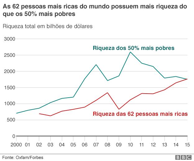 160118103323_world_wealth_disparity_624_portuguese