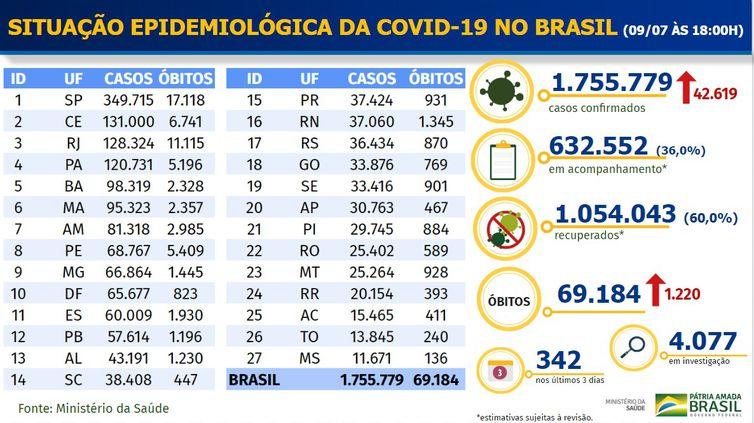 Hospitais estão cada vez mais lotados e o transporte dos pacientes é difícil em Minas Gerais