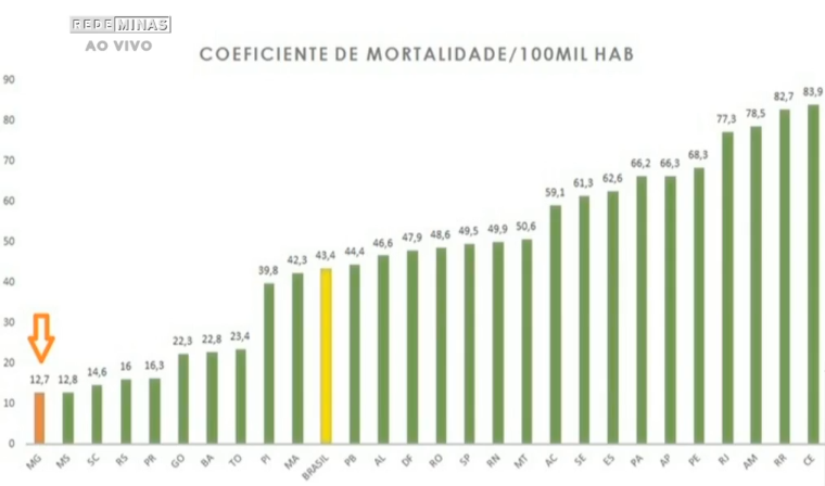 gráfico taxa mortalidade covid brasil