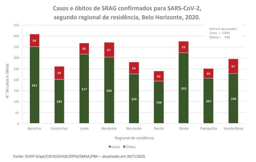 tabela casos e mortes regionais PBH