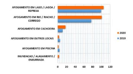 gráfico vítimas fatais afogamentos mg
