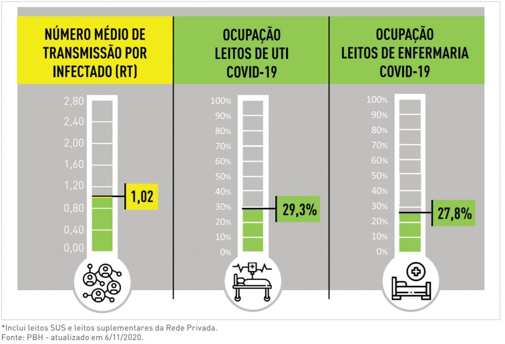 indicadores pbh covid