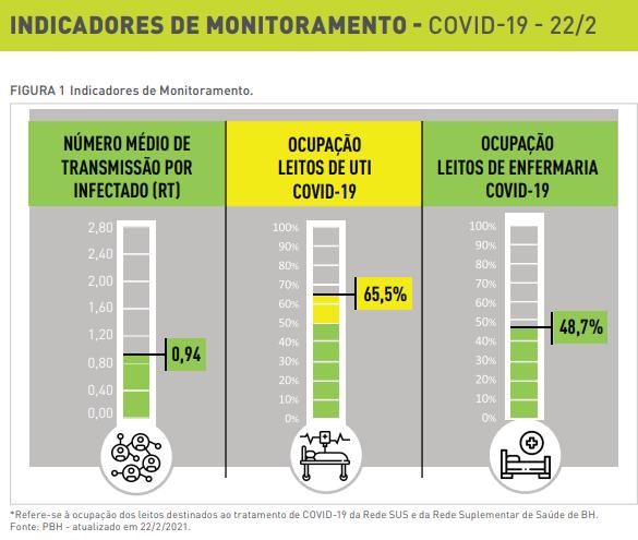 indicadores covid-19 bh