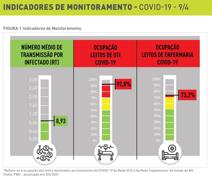 Indicadores pandemia BH