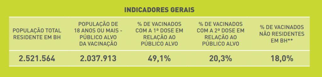 indicadores vacinação
