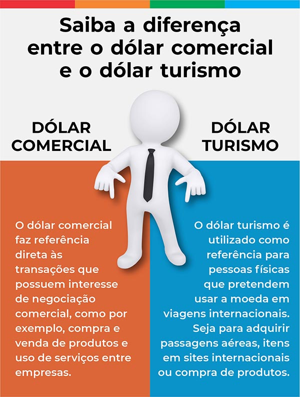 preco do dolar comercial turismo